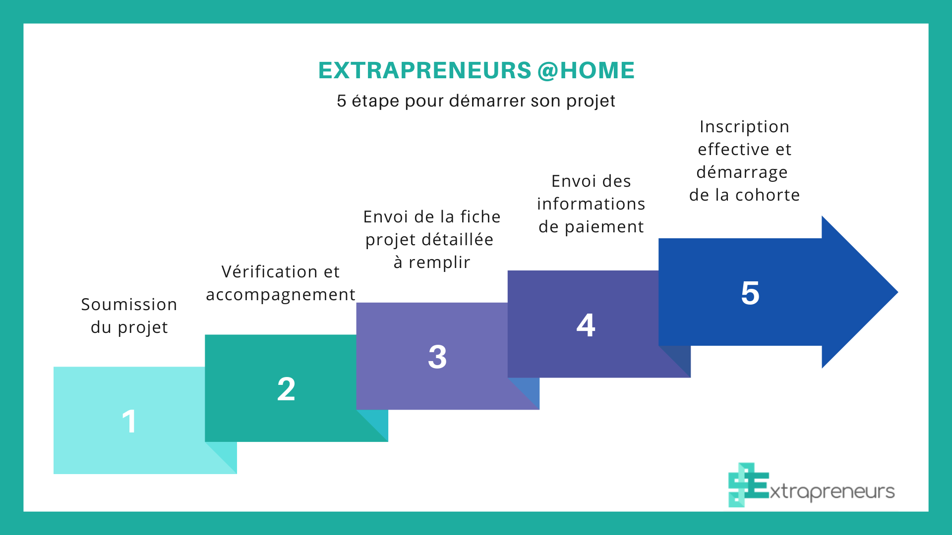 processus d'inscription Extrapreneurs@home