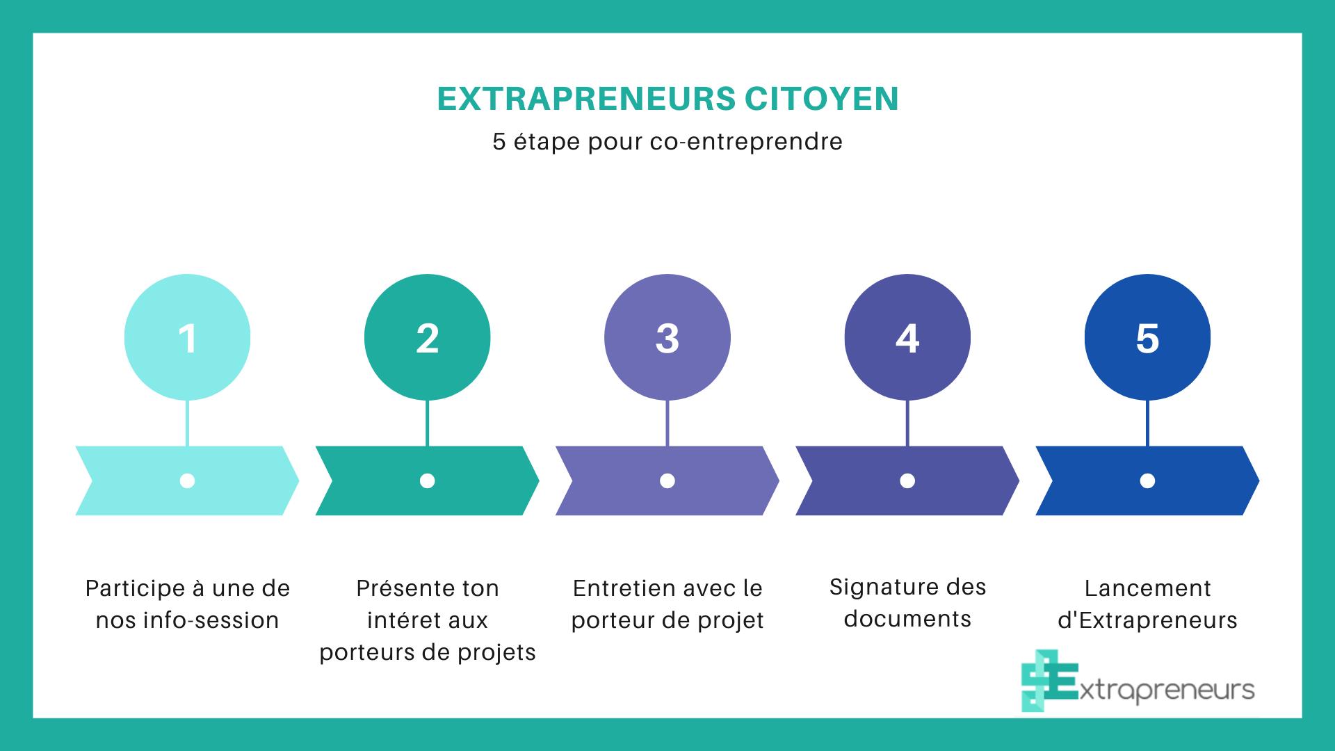 Inscription Extrapreneurs citoyen